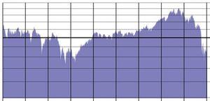 Dow-chart-1